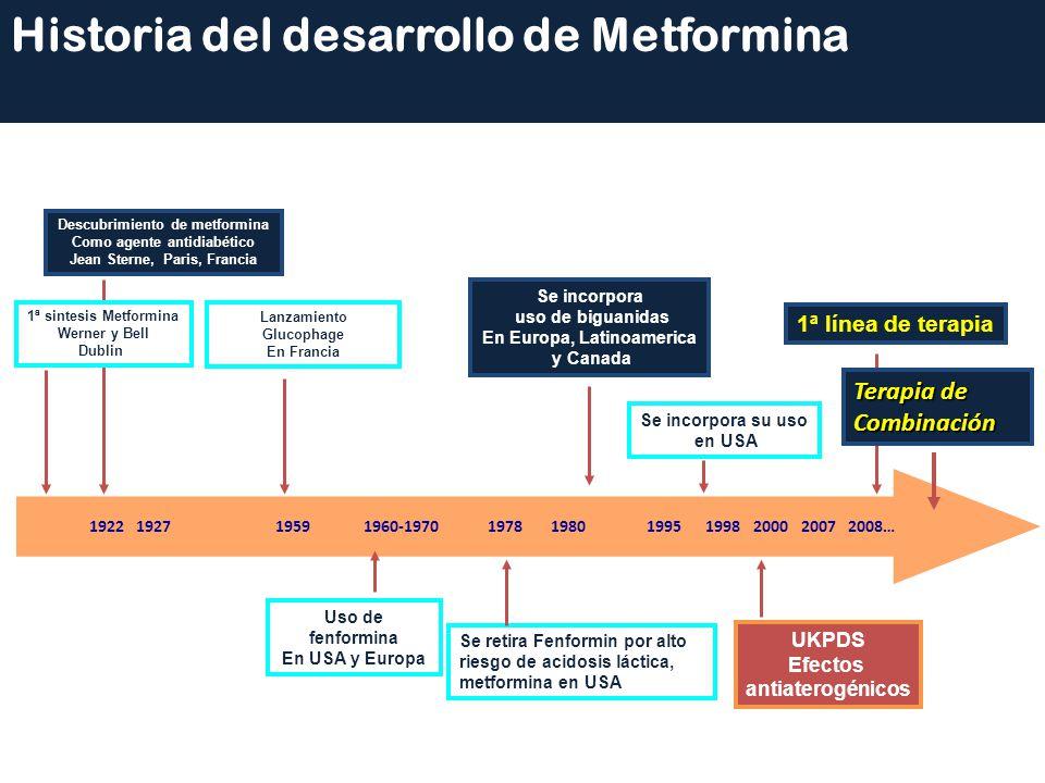 Historia del desarrollo de Metformina 1922 1927 1959 1960-1970 1978 1980 1995 1998 2000 2007 2008… 1ª sintesis Metformina Werner y Bell Dublin Descubr