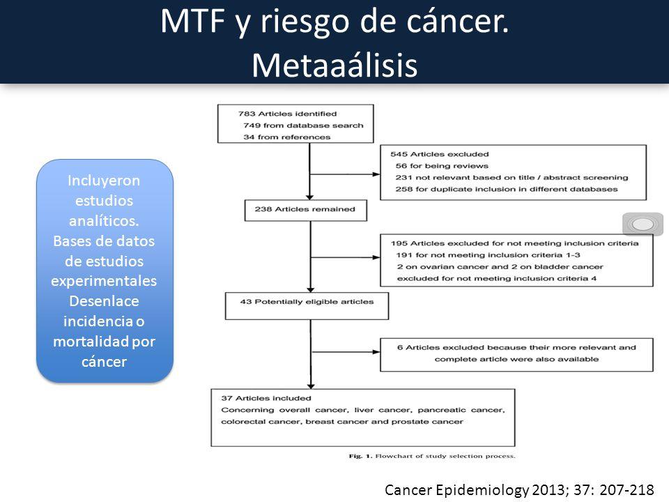 MTF y riesgo de cáncer. Metaaálisis Cancer Epidemiology 2013; 37: 207-218 Incluyeron estudios analíticos. Bases de datos de estudios experimentales De