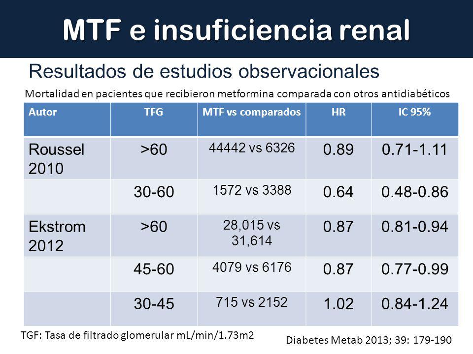 MTF e insuficiencia renal Resultados de estudios observacionales Diabetes Metab 2013; 39: 179-190 AutorTFGMTF vs comparadosHRIC 95% Roussel 2010 >60 4