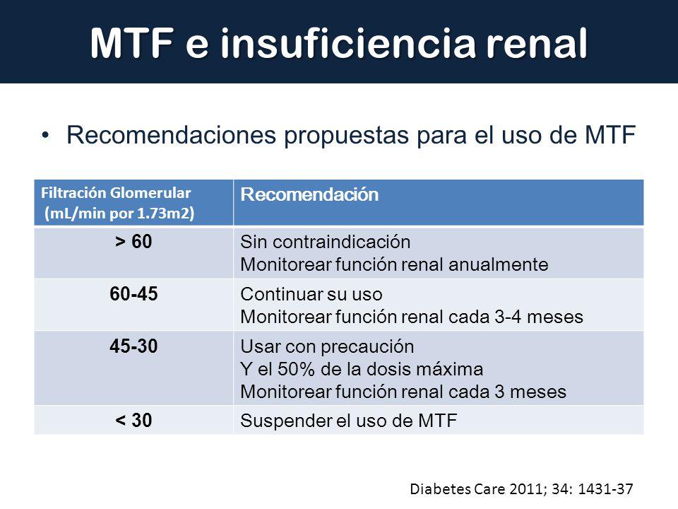 MTF e insuficiencia renal Recomendaciones propuestas para el uso de MTF Filtración Glomerular (mL/min por 1.73m2) Recomendación > 60 Sin contraindicac