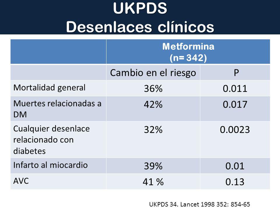 UKPDS Desenlaces clínicos UKPDS 34. Lancet 1998 352: 854-65 Metformina (n= 342) Cambio en el riesgo P Mortalidad general 36%0.011 Muertes relacionadas