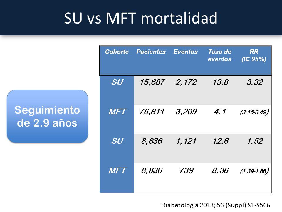 SU vs MFT mortalidad CohortePacientesEventosTasa de eventos RR (IC 95%) SU15,6872,17213.83.32 MFT76,8113,2094.1 (3.15-3.49 ) SU8,8361,12112.61.52 MFT8