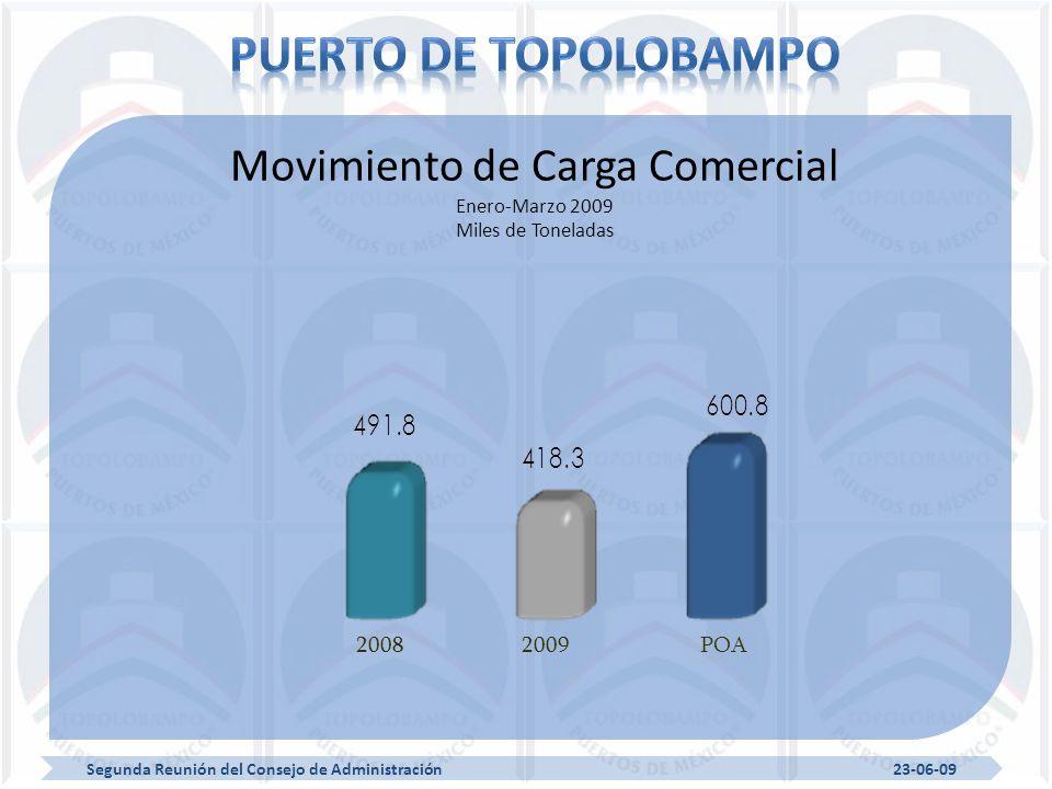 20082009POA Movimiento de Carga Comercial Enero-Marzo 2009 Miles de Toneladas