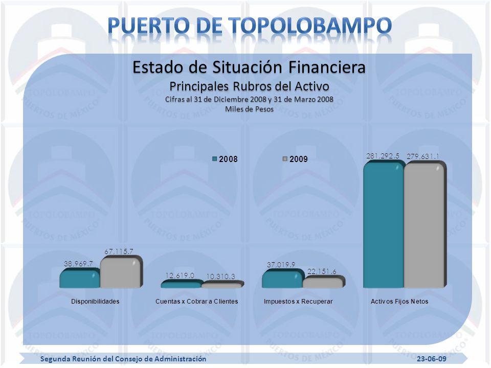 Segunda Reunión del Consejo de Administración 23-06-09 Estado de Situación Financiera Principales Rubros del Activo Cifras al 31 de Diciembre 2008 y 31 de Marzo 2008 Miles de Pesos
