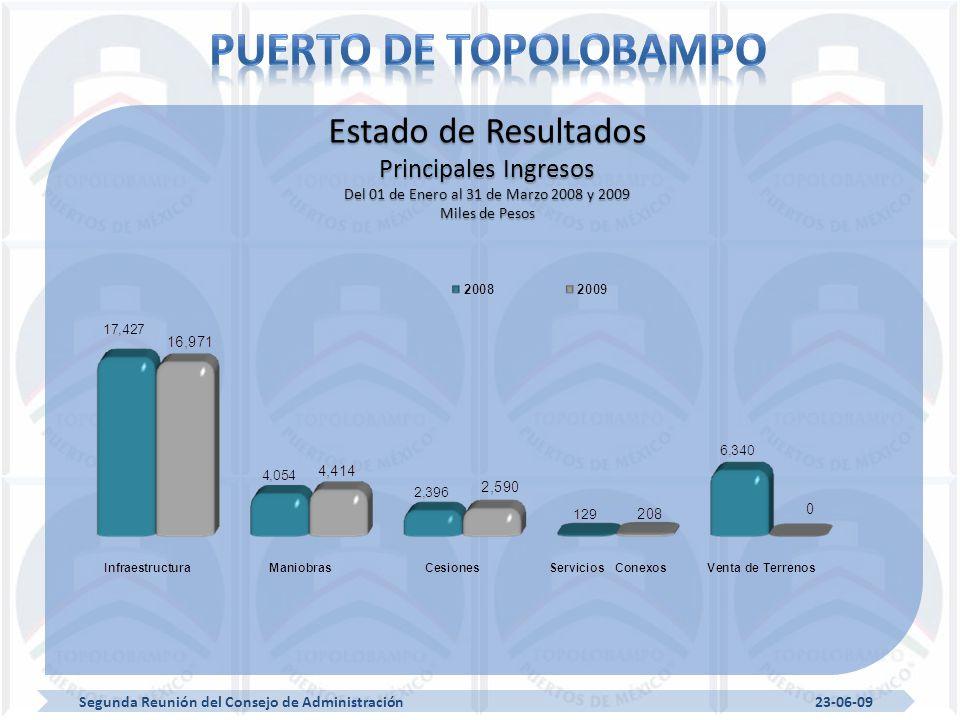 Segunda Reunión del Consejo de Administración 23-06-09 Estado de Resultados Principales Ingresos Del 01 de Enero al 31 de Marzo 2008 y 2009 Miles de Pesos
