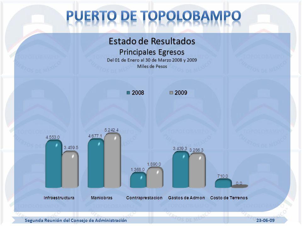 Segunda Reunión del Consejo de Administración 23-06-09 Estado de Resultados Principales Egresos Del 01 de Enero al 30 de Marzo 2008 y 2009 Miles de Pesos