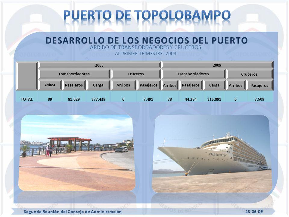 ARRIBO DE TRANSBORDADORES Y CRUCEROS AL PRIMER TRIMESTRE 2009 20082009 TransbordadoresCrucerosTransbordadores Cruceros Arribos PasajerosCargaArribosPasajeros Arribos PasajerosCarga ArribosPasajeros TOTAL8981,029377,43967,4917844,254315,89167,509