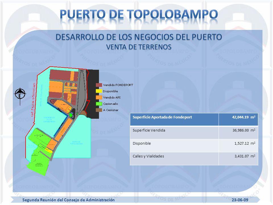 Segunda Reunión del Consejo de Administración 23-06-09 Superficie Aportada de Fondeport42,044.19 m 2 Superficie Vendida36,986.00 m 2 Disponible1,527.12 m 2 Calles y Vialidades3,431.07 m 2