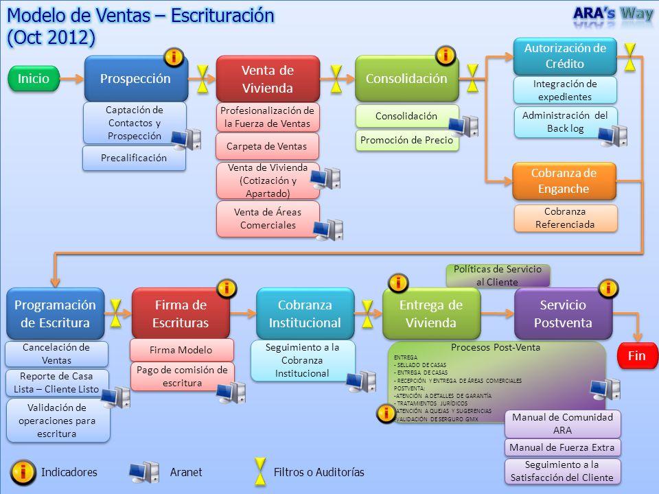Administración del Back log Administración del Back log Prospección Venta de Vivienda Venta de Vivienda Consolidación Autorización de Crédito Autoriza