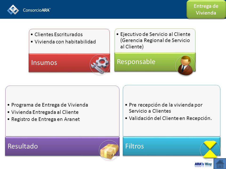 Clientes Escriturados Vivienda con habitabilidad Insumos Ejecutivo de Servicio al Cliente (Gerencia Regional de Servicio al Cliente) Responsable Progr