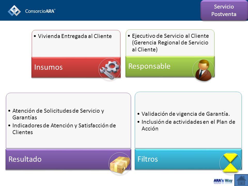 Vivienda Entregada al Cliente Insumos Ejecutivo de Servicio al Cliente (Gerencia Regional de Servicio al Cliente) Responsable Atención de Solicitudes de Servicio y Garantías Indicadores de Atención y Satisfacción de Clientes Resultado Validación de vigencia de Garantía.