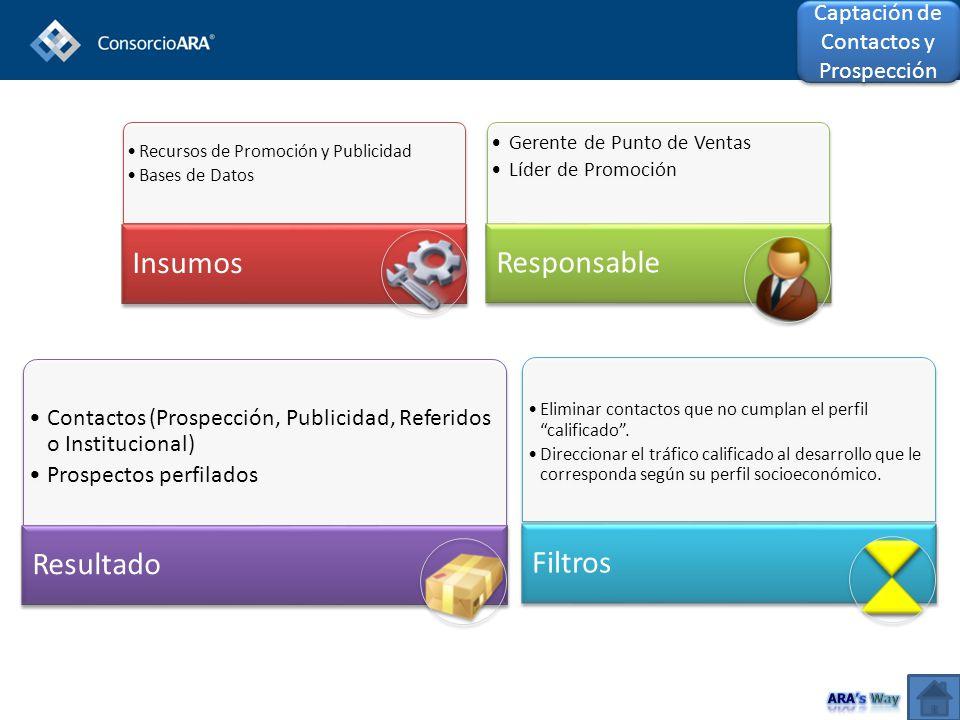 Recursos de Promoción y Publicidad Bases de Datos Insumos Gerente de Punto de Ventas Líder de Promoción Responsable Contactos (Prospección, Publicidad