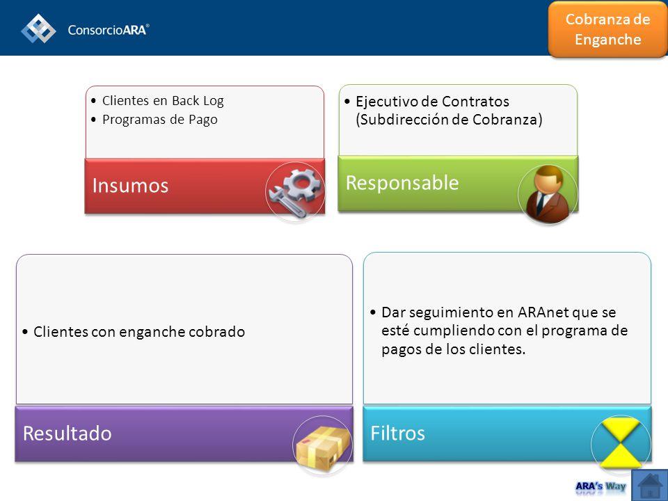 Clientes en Back Log Programas de Pago Insumos Ejecutivo de Contratos (Subdirección de Cobranza) Responsable Clientes con enganche cobrado Resultado D
