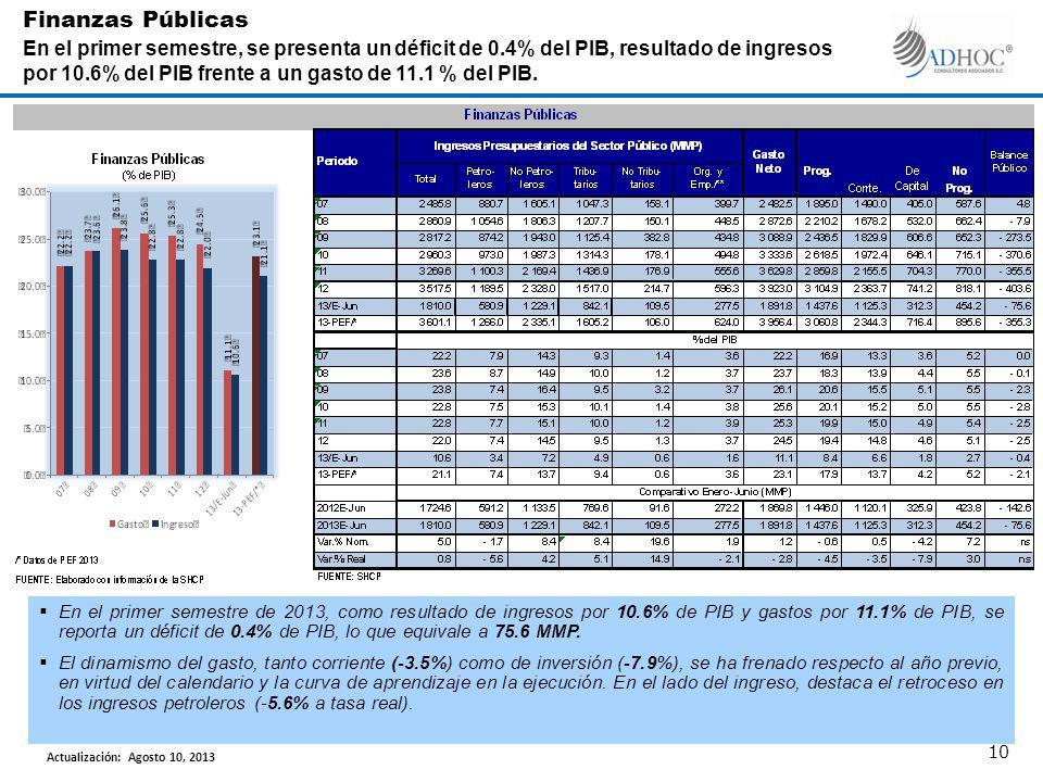 En el primer semestre de 2013, como resultado de ingresos por 10.6% de PIB y gastos por 11.1% de PIB, se reporta un déficit de 0.4% de PIB, lo que equivale a 75.6 MMP.