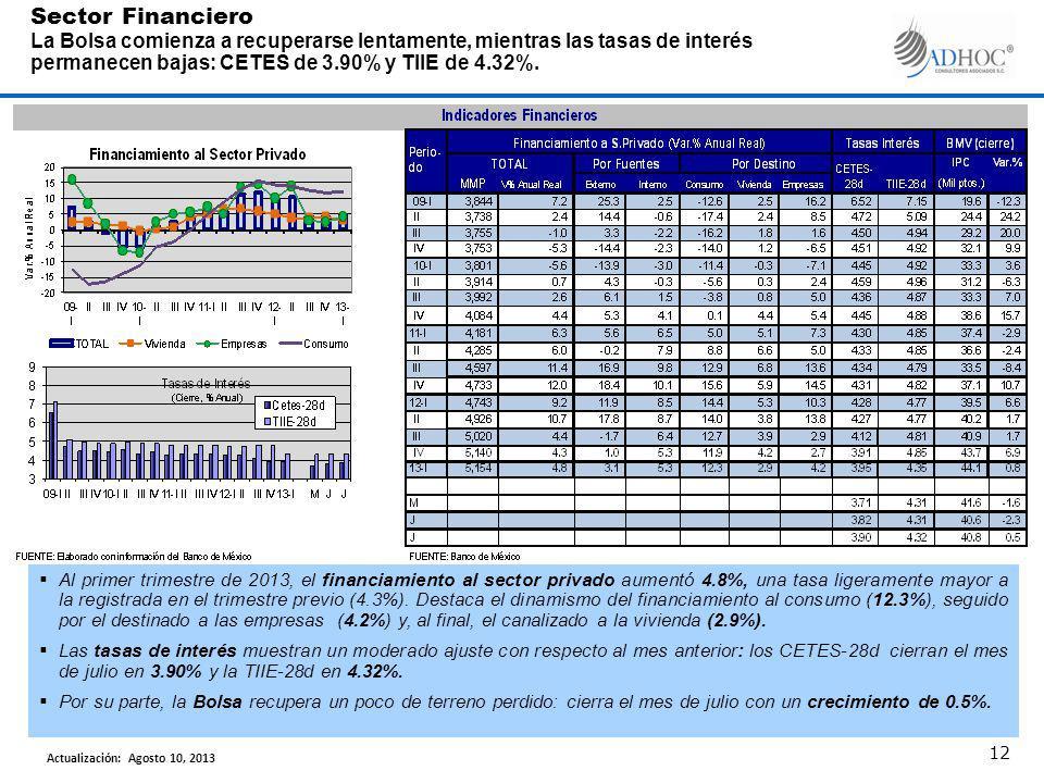 Al primer trimestre de 2013, el financiamiento al sector privado aumentó 4.8%, una tasa ligeramente mayor a la registrada en el trimestre previo (4.3%).
