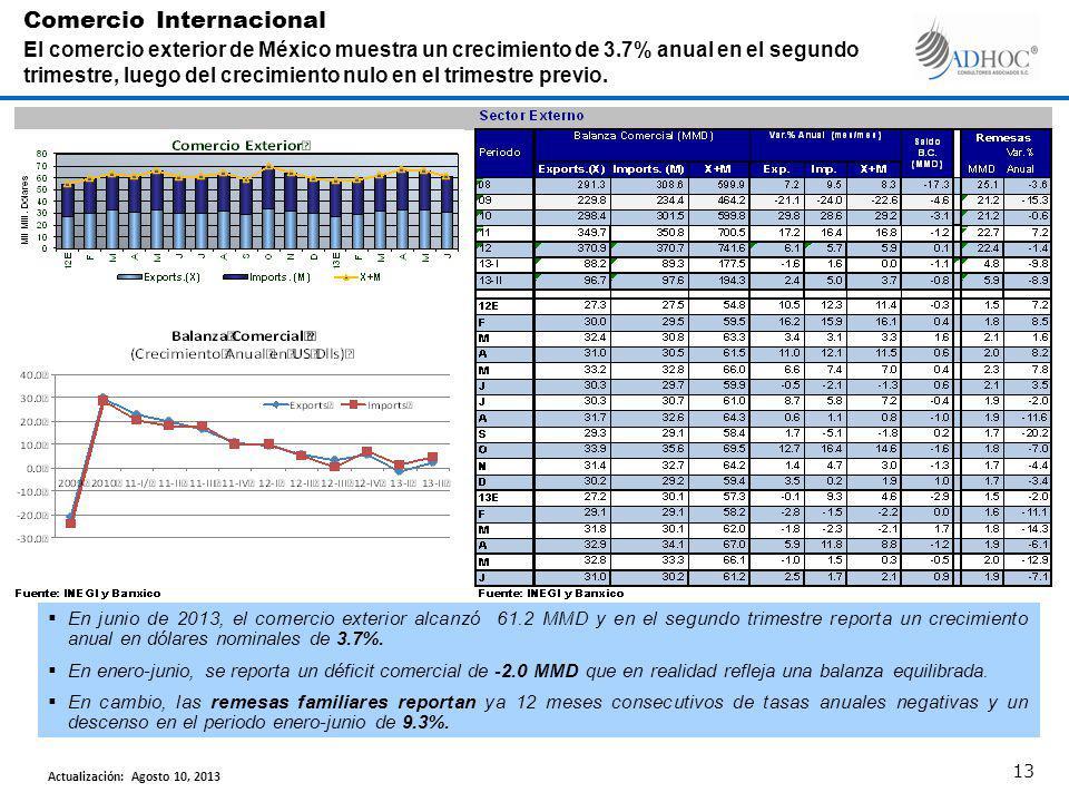 En junio de 2013, el comercio exterior alcanzó 61.2 MMD y en el segundo trimestre reporta un crecimiento anual en dólares nominales de 3.7%. En enero-
