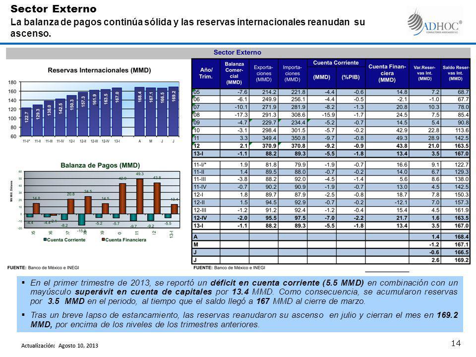 En el primer trimestre de 2013, se reportó un déficit en cuenta corriente (5.5 MMD) en combinación con un mayúsculo superávit en cuenta de capitales por 13.4 MMD.