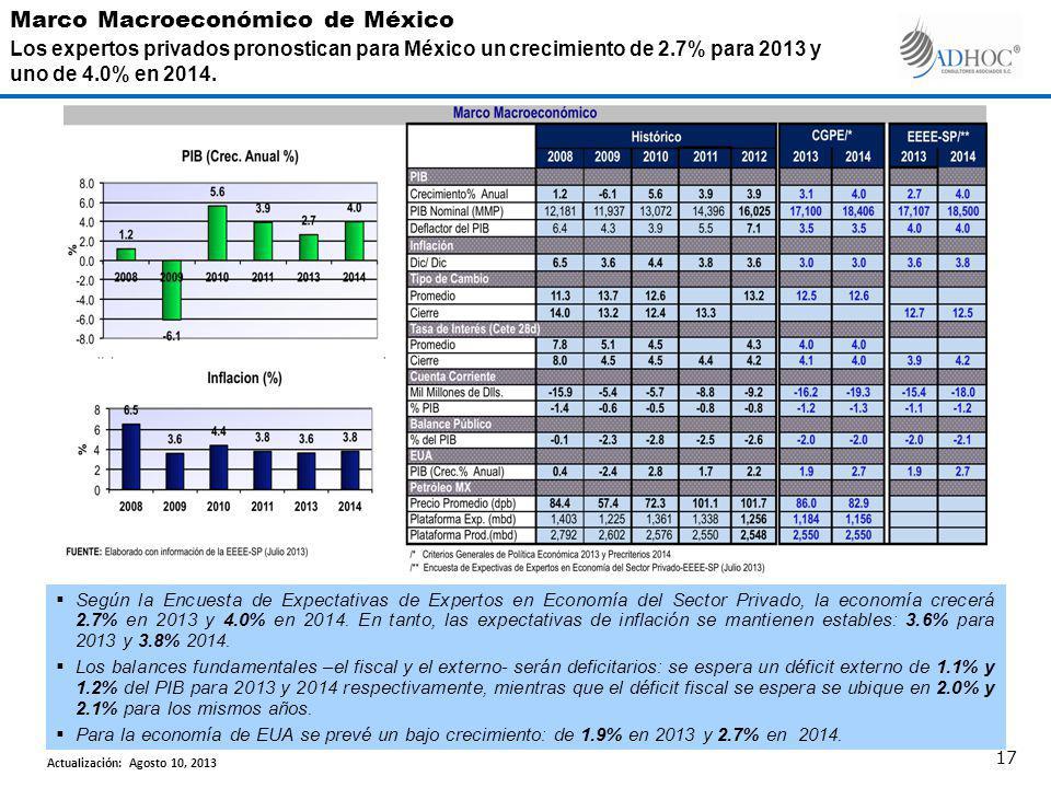 Según la Encuesta de Expectativas de Expertos en Economía del Sector Privado, la economía crecerá 2.7% en 2013 y 4.0% en 2014. En tanto, las expectati