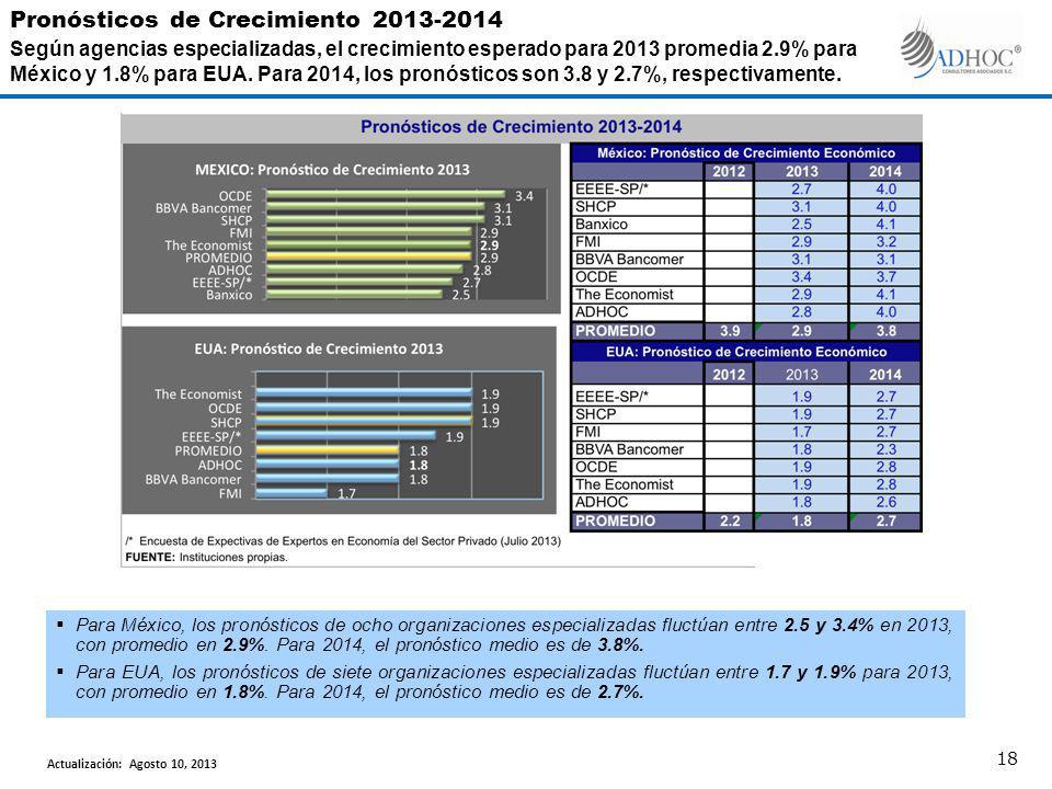 Para México, los pronósticos de ocho organizaciones especializadas fluctúan entre 2.5 y 3.4% en 2013, con promedio en 2.9%. Para 2014, el pronóstico m