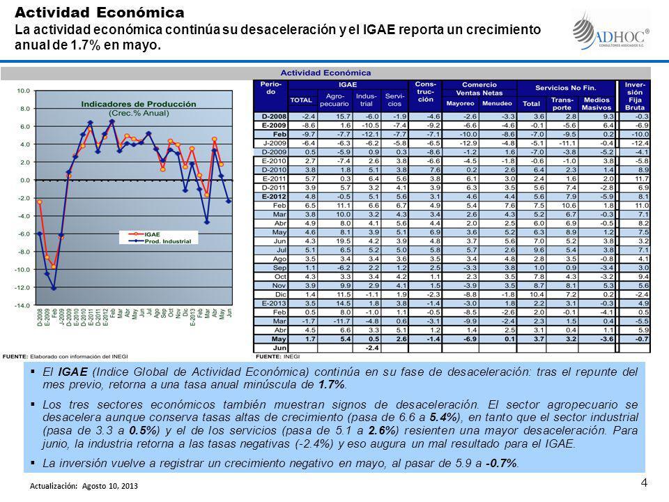 El IGAE (Indice Global de Actividad Económica) continúa en su fase de desaceleración: tras el repunte del mes previo, retorna a una tasa anual minúscula de 1.7%.