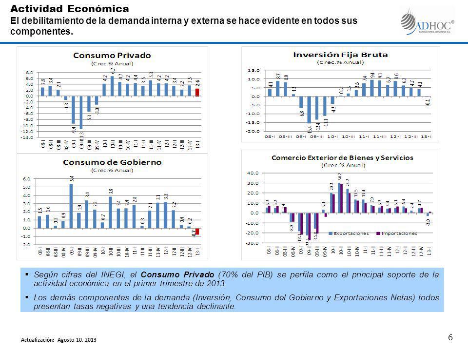 Según cifras del INEGI, el Consumo Privado (70% del PIB) se perfila como el principal soporte de la actividad económica en el primer trimestre de 2013