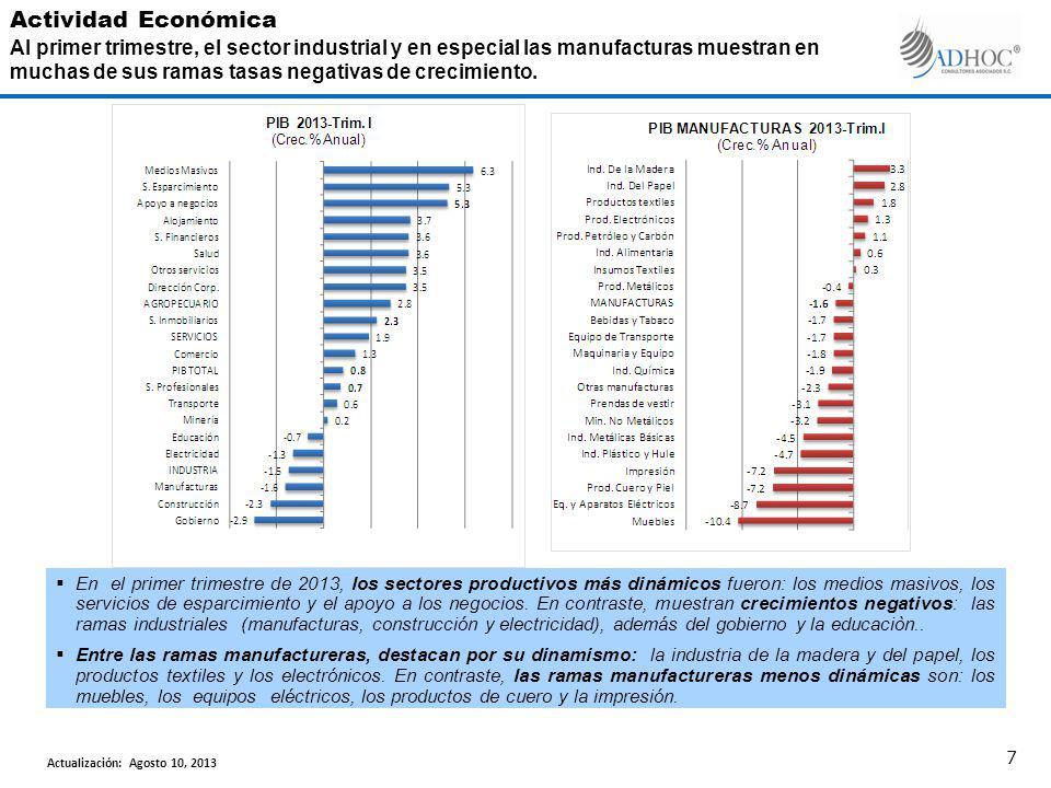 En el primer trimestre de 2013, los sectores productivos más dinámicos fueron: los medios masivos, los servicios de esparcimiento y el apoyo a los neg