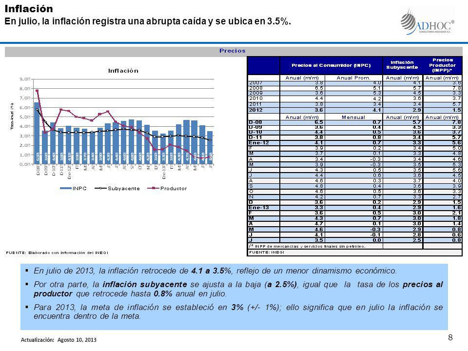 En julio de 2013, la inflación retrocede de 4.1 a 3.5%, reflejo de un menor dinamismo económico. Por otra parte, la inflación subyacente se ajusta a l