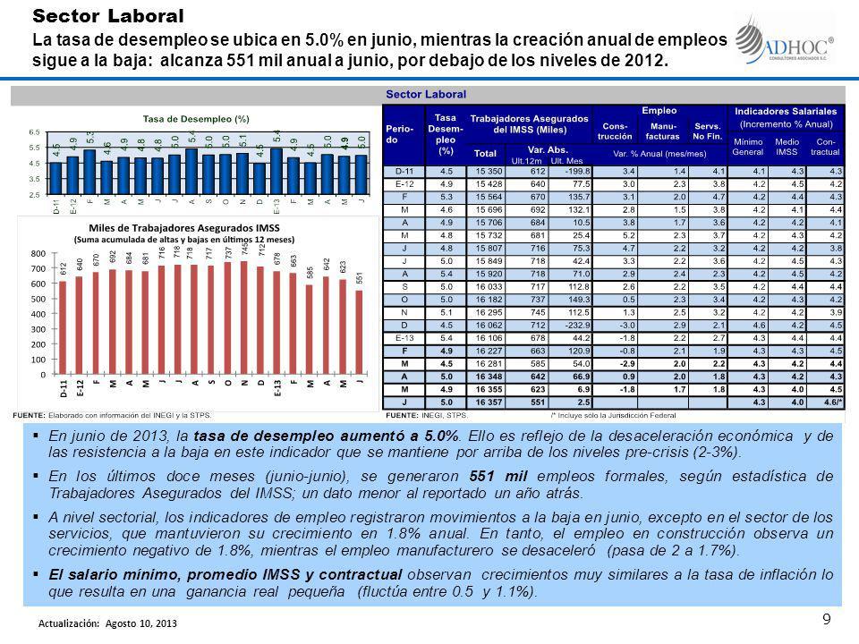 En junio de 2013, la tasa de desempleo aumentó a 5.0%. Ello es reflejo de la desaceleración económica y de las resistencia a la baja en este indicador