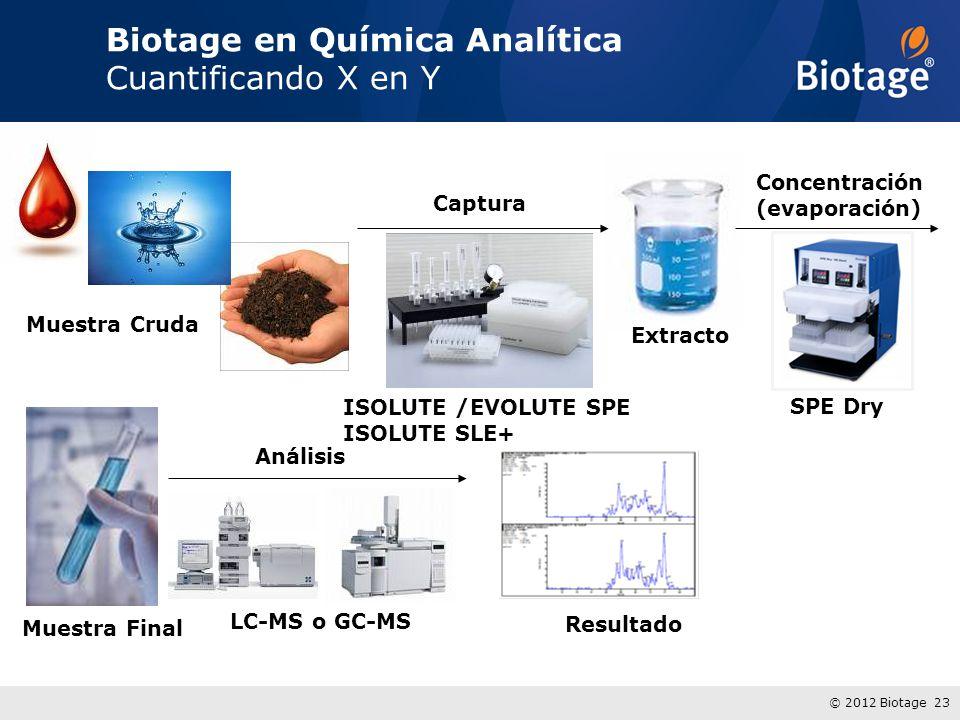 © 2012 Biotage 23 Biotage en Química Analítica Cuantificando X en Y Muestra Cruda Extracto Concentración (evaporación) Muestra Final Análisis Captura