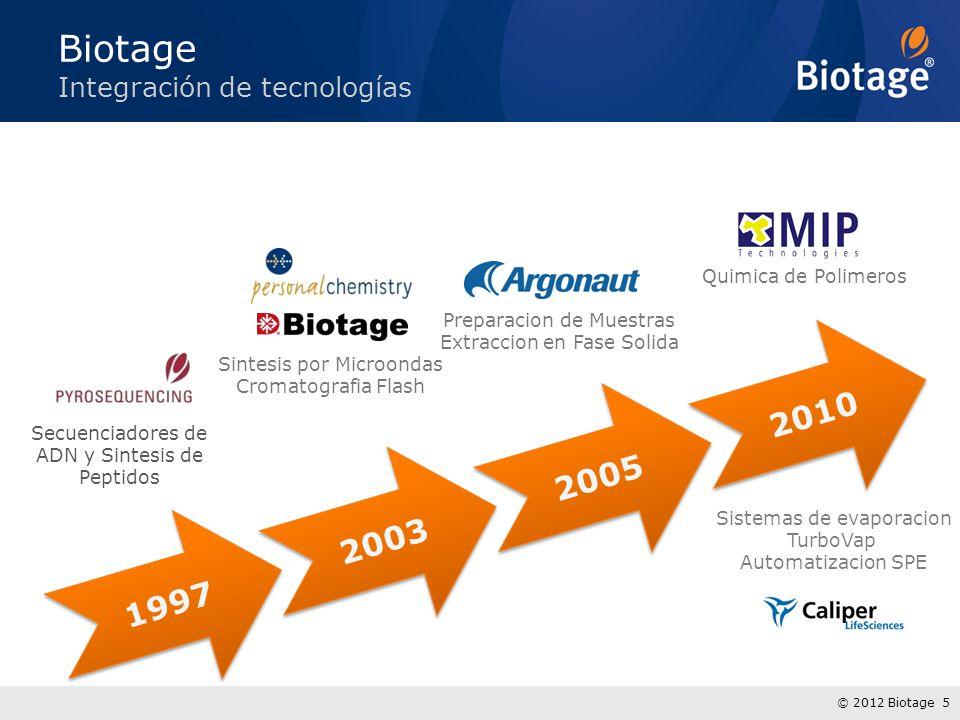 © 2012 Biotage 5 1997 2003 2005 2010 Biotage Integración de tecnologías Secuenciadores de ADN y Sintesis de Peptidos Sintesis por Microondas Cromatogr