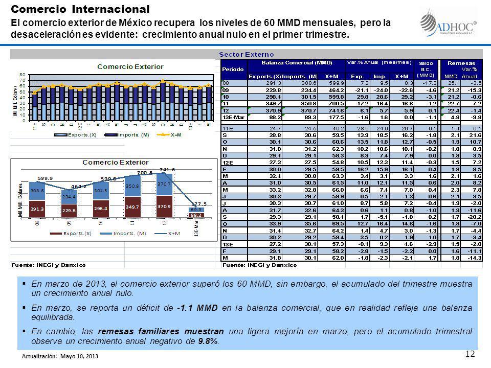 En marzo de 2013, el comercio exterior superó los 60 MMD, sin embargo, el acumulado del trimestre muestra un crecimiento anual nulo.