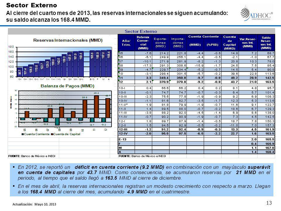En 2012, se reportó un déficit en cuenta corriente (9.2 MMD) en combinación con un mayúsculo superávit en cuenta de capitales por 43.7 MMD.