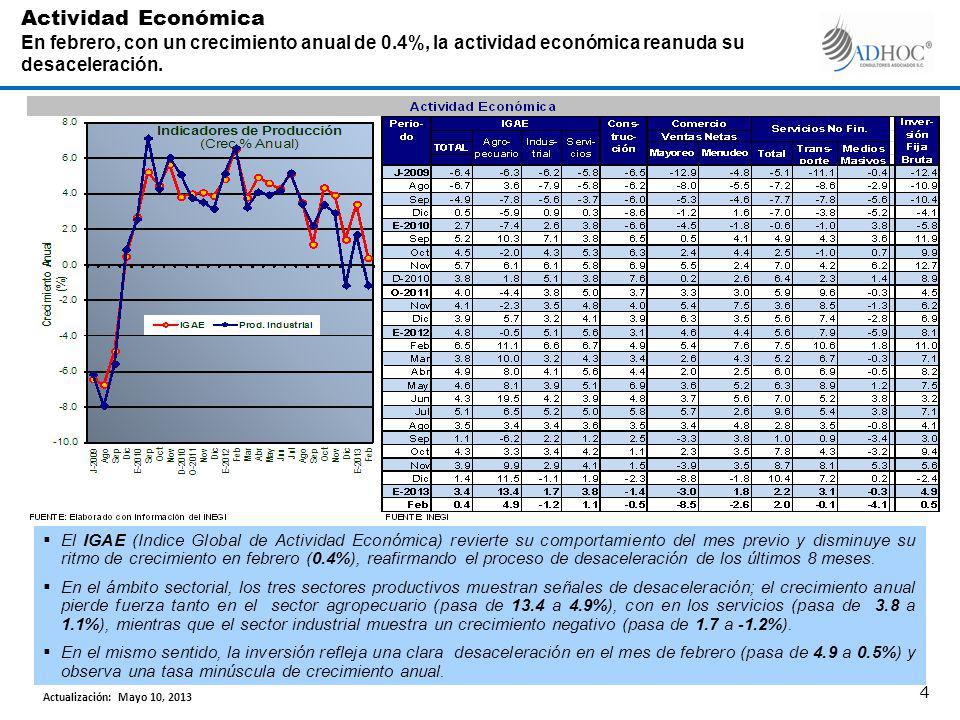 El IGAE (Indice Global de Actividad Económica) revierte su comportamiento del mes previo y disminuye su ritmo de crecimiento en febrero (0.4%), reafirmando el proceso de desaceleración de los últimos 8 meses.