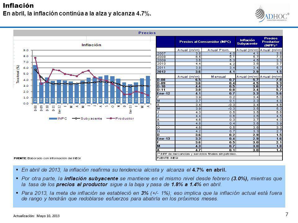 En abril de 2013, la inflación reafirma su tendencia alcista y alcanza el 4.7% en abril.