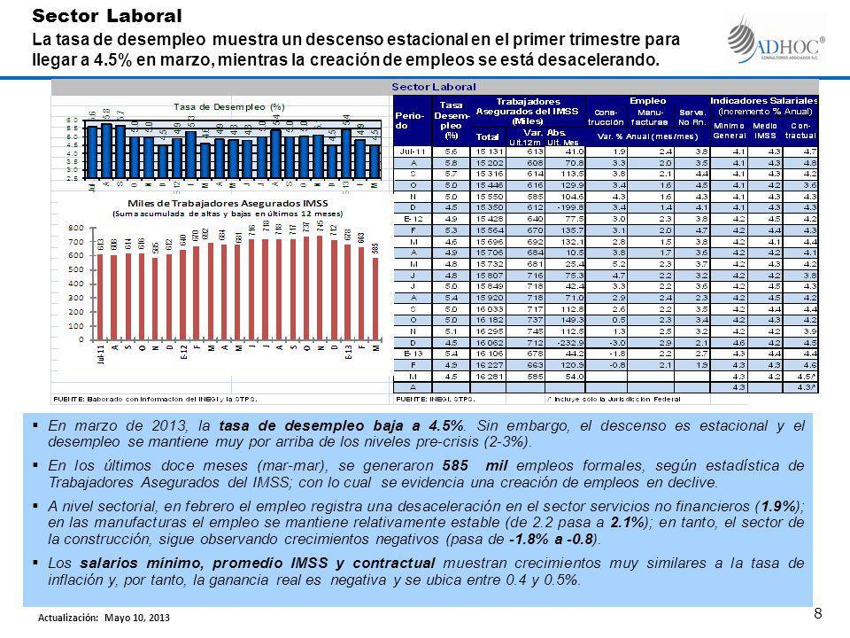 En marzo de 2013, la tasa de desempleo baja a 4.5%.