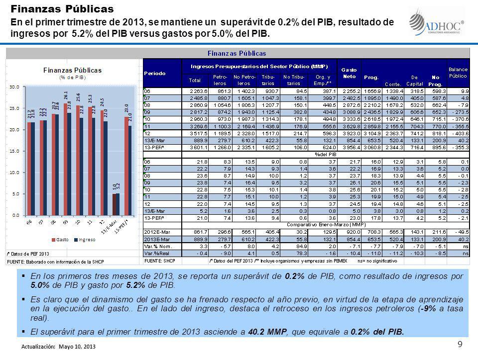 En los primeros tres meses de 2013, se reporta un superávit de 0.2% de PIB, como resultado de ingresos por 5.0% de PIB y gasto por 5.2% de PIB.