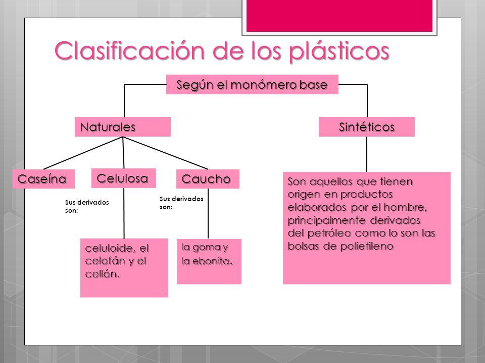 Caseína Clasificación de los plásticos Según el monómero base Naturales Celulosa Caucho celuloide, el celofán y el cellón. Sus derivados son: la goma