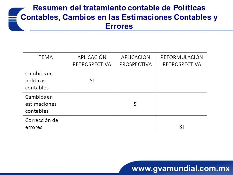 Resumen del tratamiento contable de Políticas Contables, Cambios en las Estimaciones Contables y Errores TEMAAPLICACIÓN RETROSPECTIVA APLICACIÓN PROSP