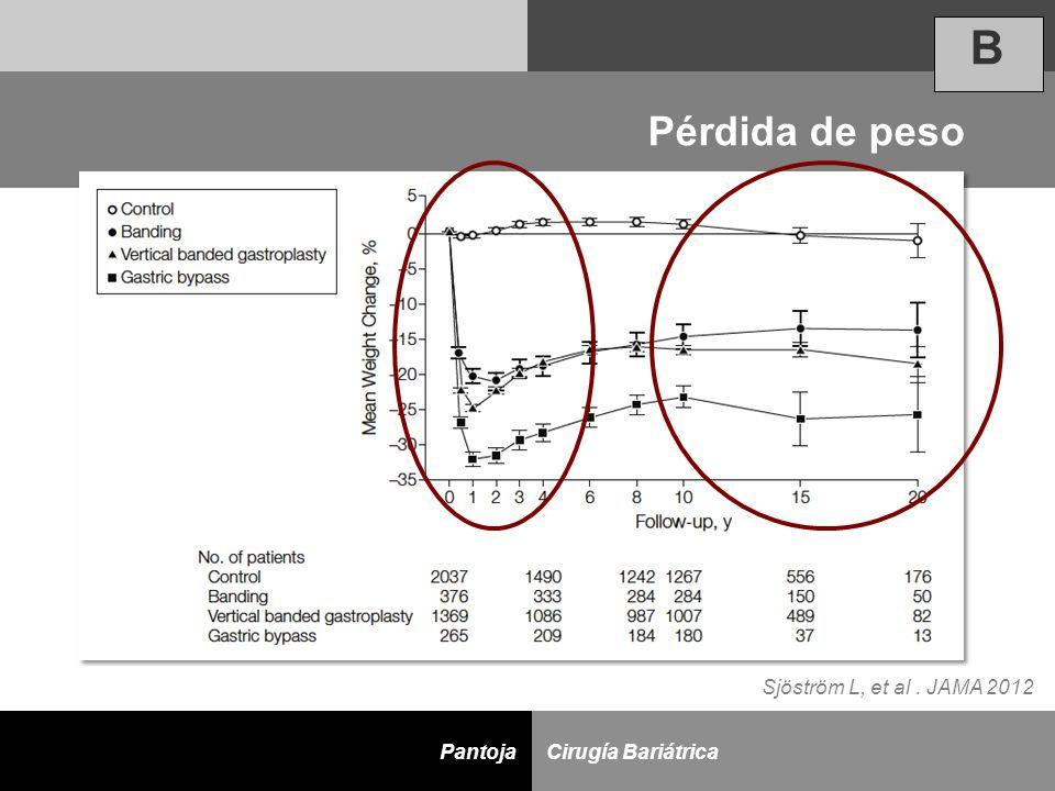 D Cirugía BariátricaPantoja Sjöström L, et al. JAMA 2012 Pérdida de peso B