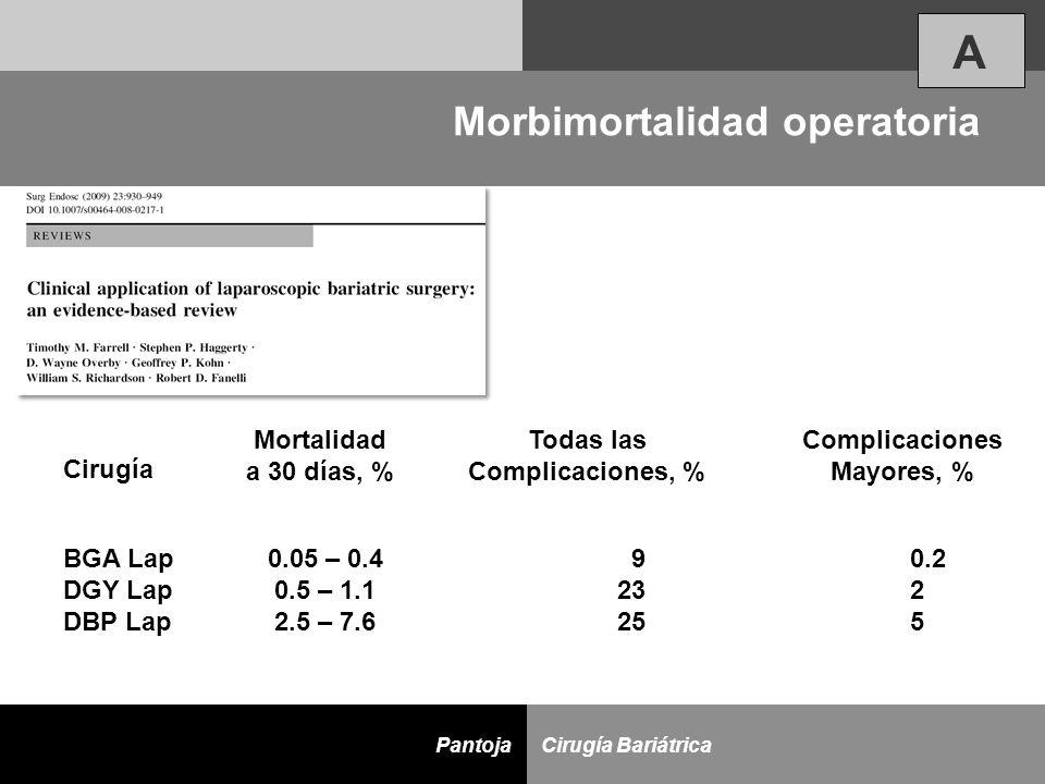D Cirugía BariátricaPantoja Morbimortalidad operatoria BGA Lap DGY Lap DBP Lap Cirugía 0.05 – 0.4 0.5 – 1.1 2.5 – 7.6 Mortalidad a 30 días, % 9 23 25