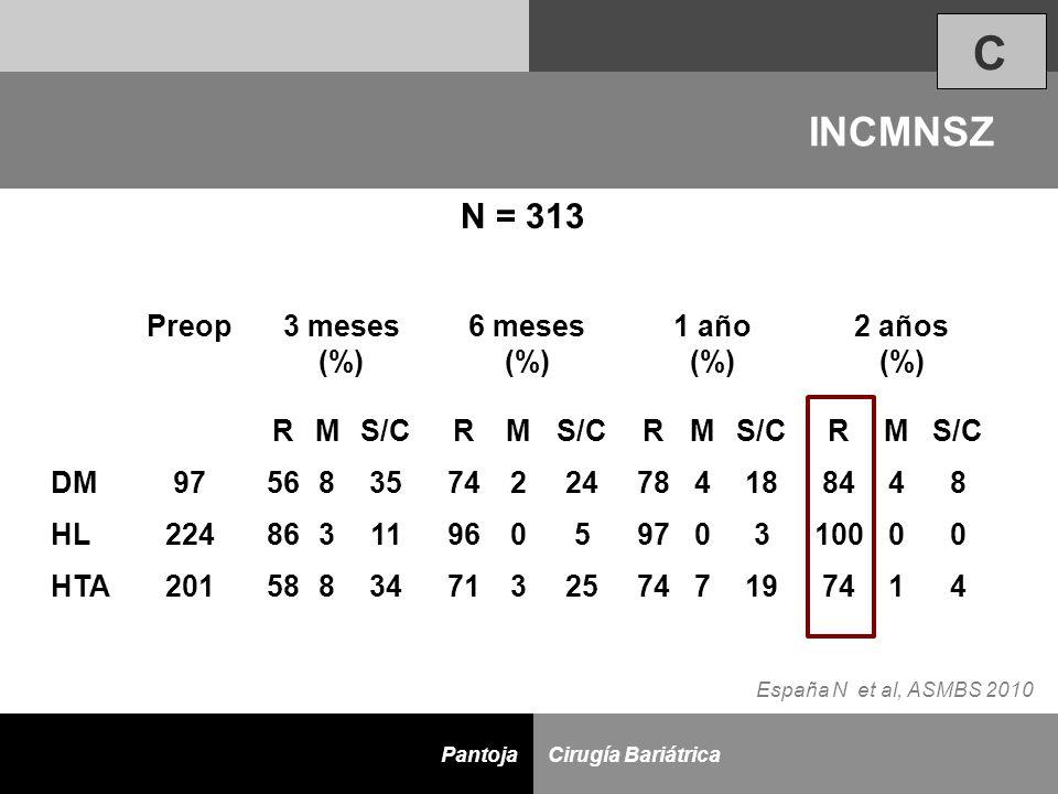 D Cirugía BariátricaPantoja Preop3 meses (%) 6 meses (%) 1 año (%) 2 años (%) RMS/CRM RM RM DM975683574224784188448 HL224863119605970310000 HTA2015883