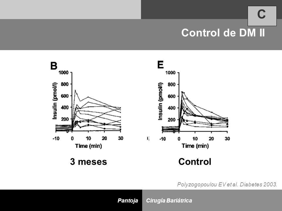 D Cirugía BariátricaPantoja 3 mesesControl Polyzogopoulou EV et al. Diabetes 2003. Control de DM II C