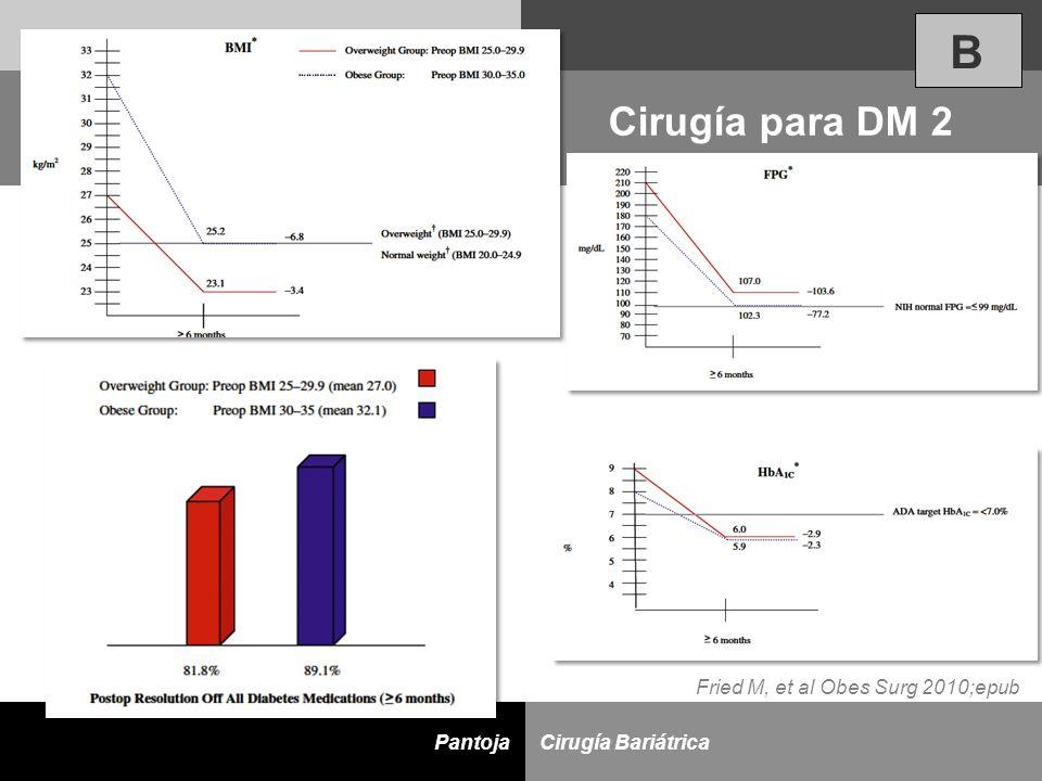 D Cirugía BariátricaPantoja Cirugía para DM 2 Fried M, et al Obes Surg 2010;epub B