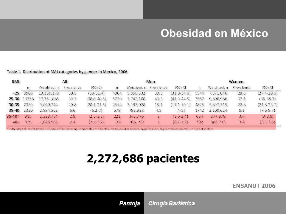 D Cirugía BariátricaPantoja Obesidad en México ENSANUT 2006 2,272,686 pacientes