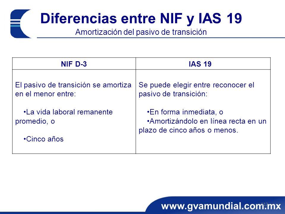 Diferencias entre NIF y IAS 19 Amortización del pasivo de transición 112 NIF D-3IAS 19 El pasivo de transición se amortiza en el menor entre: La vida laboral remanente promedio, o Cinco años Se puede elegir entre reconocer el pasivo de transición: En forma inmediata, o Amortizándolo en línea recta en un plazo de cinco años o menos.