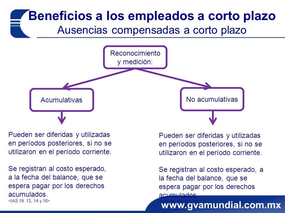 Beneficios a los empleados a corto plazo Ausencias compensadas a corto plazo Pueden ser diferidas y utilizadas en períodos posteriores, si no se utilizaron en el período corriente.
