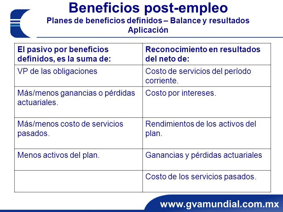 Beneficios post-empleo Planes de beneficios definidos – Balance y resultados Aplicación El pasivo por beneficios definidos, es la suma de: Reconocimiento en resultados del neto de: VP de las obligacionesCosto de servicios del período corriente.