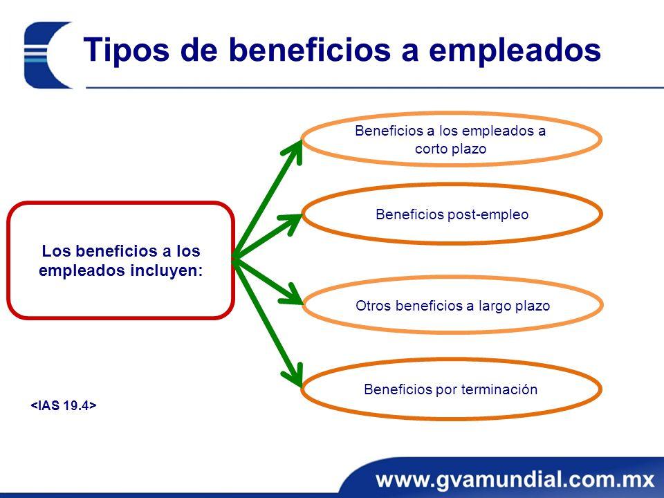 Beneficios post-empleo Ejercicio – Clasificación de beneficios Respuesta Los beneficios A, B, C, y D corresponden a beneficios post-empleo, ya que se pagan después del término del empleo.