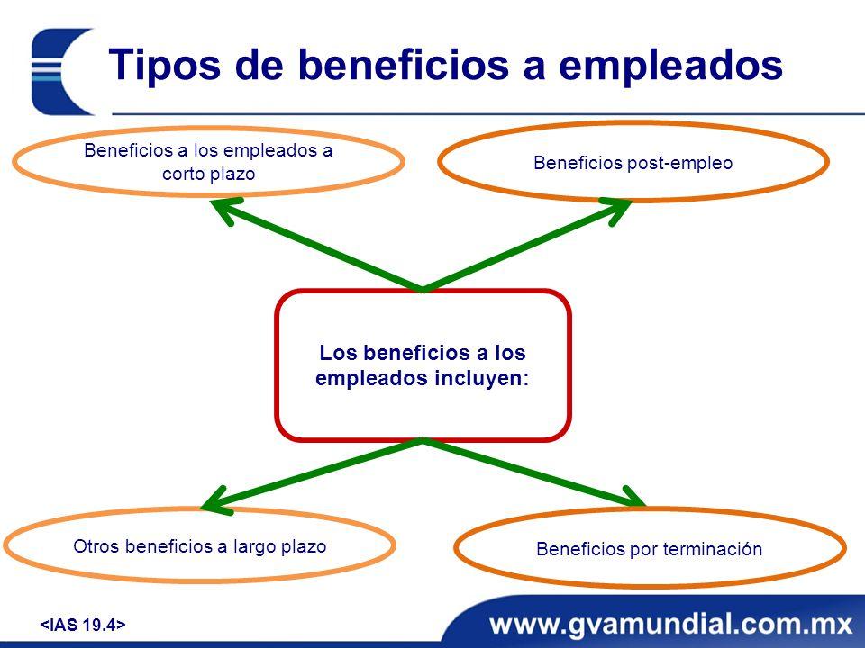 Beneficios post-empleo Planes de beneficios definidos – Ejercicio (2) Respuesta Rendimientos de los activos del plan: 12.0% x 2,100,000 = $252,000.