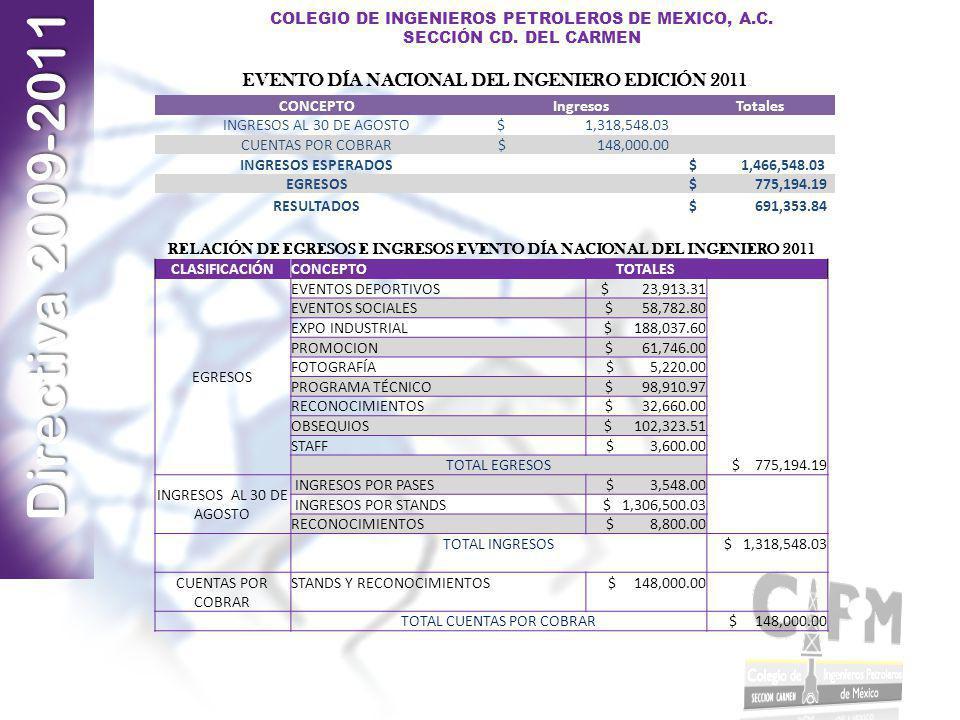 Directiva 2009-2011 COLEGIO DE INGENIEROS PETROLEROS DE MEXICO, A.C. SECCIÓN CD. DEL CARMEN RELACIÓN DE EGRESOS E INGRESOS EVENTO DÍA NACIONAL DEL ING